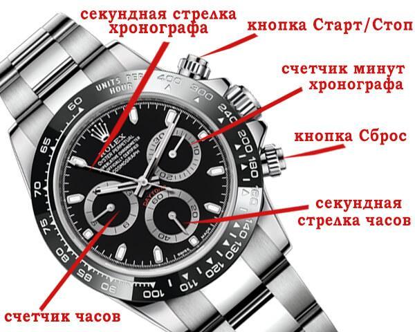 Устройство хронографа