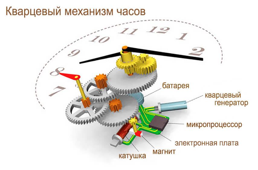 Кварцевый механизм часов