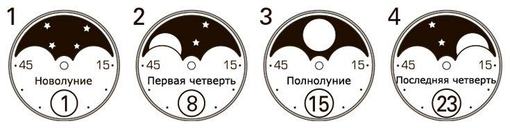 Как работают часы с лунником